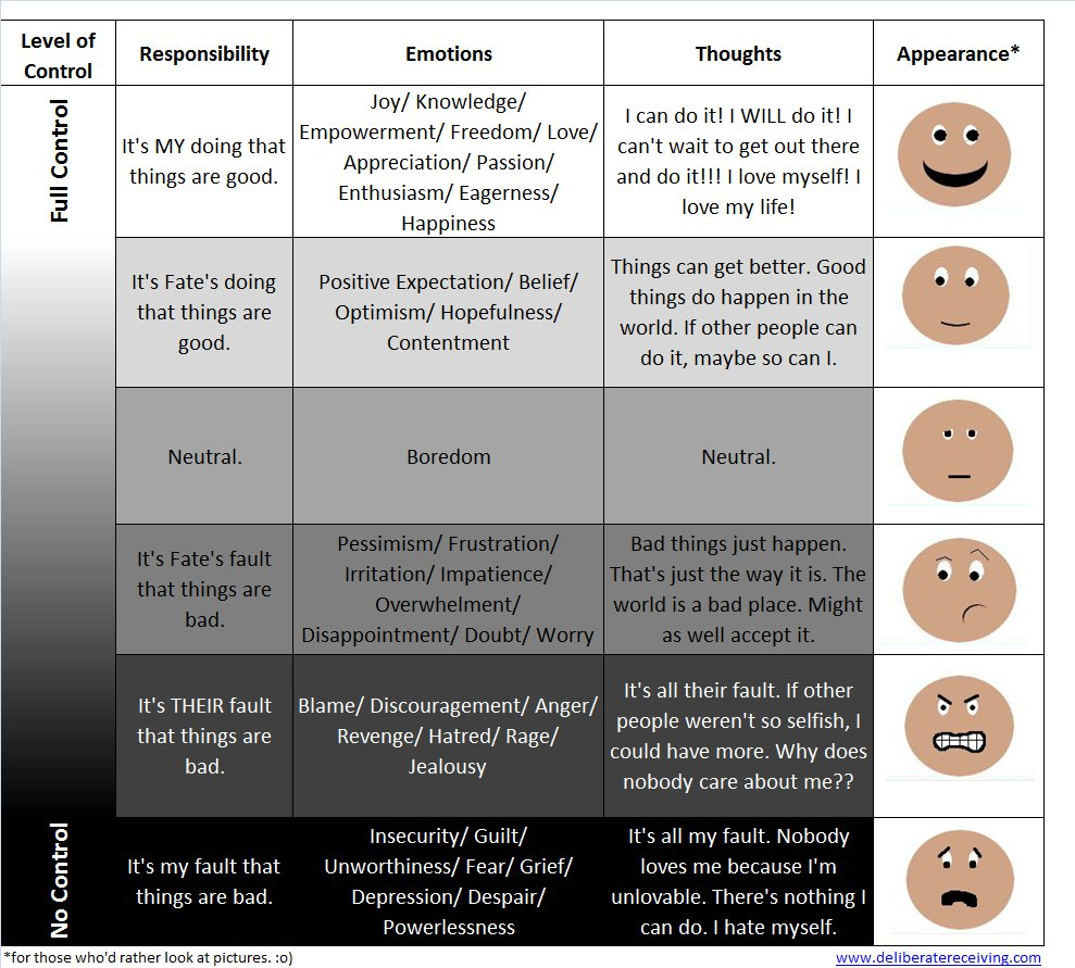 Emotional Scale Chart Emotional Scale Click on Image